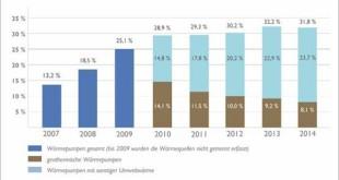 Wärmepumpe im Neubau: Seit 2007 hat sich der Anteil der Wohngebäude mit Wärmepumpe mehr als verdoppelt Quelle: Bundesverband Wärmepumpe (BWP) e. V.