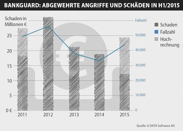 "Quellenangabe: ""obs/G Data Software AG/G DATA Software AG"""
