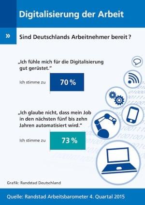 """Quellenangabe: """"obs/Randstad Deutschland GmbH & Co. KG/Grafik: Randstad Deutschland"""""""