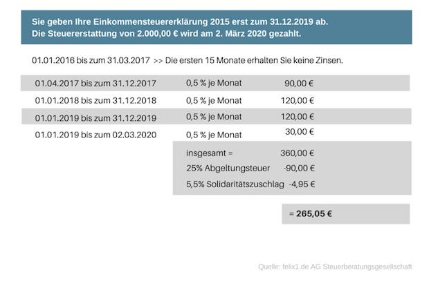 Quelle: felix1.de AG Steuerberatungsgesellschaft