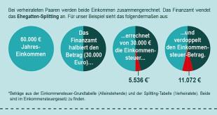 """Quellenangabe: """"obs/Vereinigte Lohnsteuerhilfe e. V./© iStock.com/Dean Mitchell"""""""