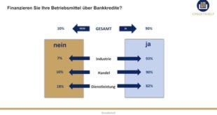 Quelle: creditshelf GmbH