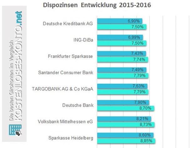 Dispozinsen der Top-100-Banken mit Girokonto in Deutschland 2015-2016 (Ausschnitt) (Quelle: Franke-Media.net )