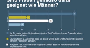 Für 48 Prozent der Befragten würde es keinen Unterschied machen, ob eine Top-Position mit einer Frau oder einem Mann besetzt wäre. (Quelle: stellenanzeige.de)