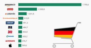 Quelle: EHI Retail Institute e. V/Statista GmbH