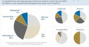 Quelle: Deutsche Vermögensberatung AG