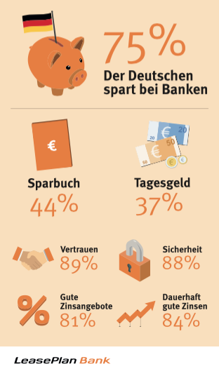 Quelle: LeasePlan Bank