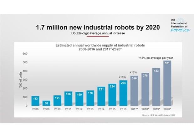 Neue Industrie-Roboter in Fabriken bis 2020