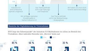 Deutsche Unternehmen verpassen Chancen digitaler Industrieplattformen