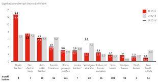 Nur jede zehnte deutsche Bank verdient ihre Eigenkapitalkosten
