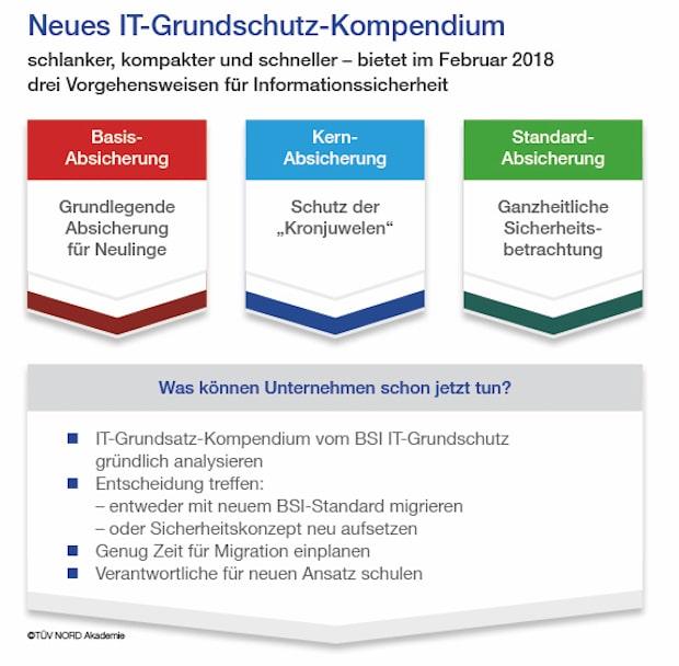 Schneller, kompakter, anwendungsorientierter: Der neue BSI IT-Grundschutz