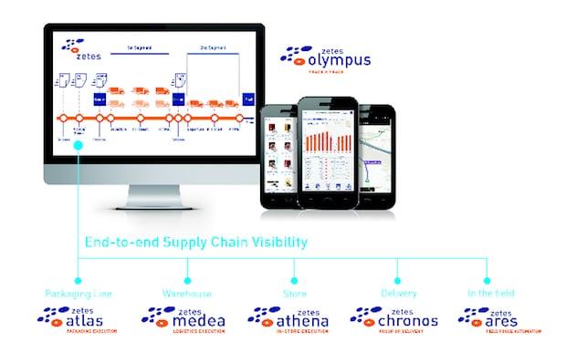 Zetes ermöglicht digitale Supply Chain mit seinen Lösungen