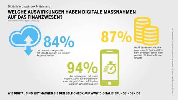 Digitalisierungsindex Mittelstand: Banken und Versicherungen sind Spitzenreiter
