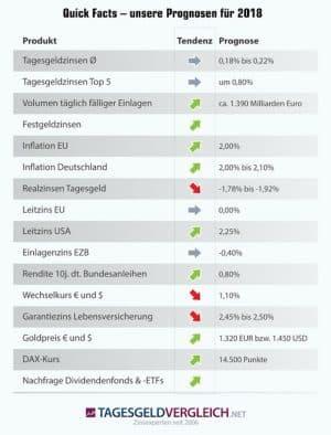 Zinsprognose 2018: Optimismus mitbringen