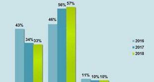 Deutliche Mehrheit der Bürger zweifelt an Niedrigzinspolitik