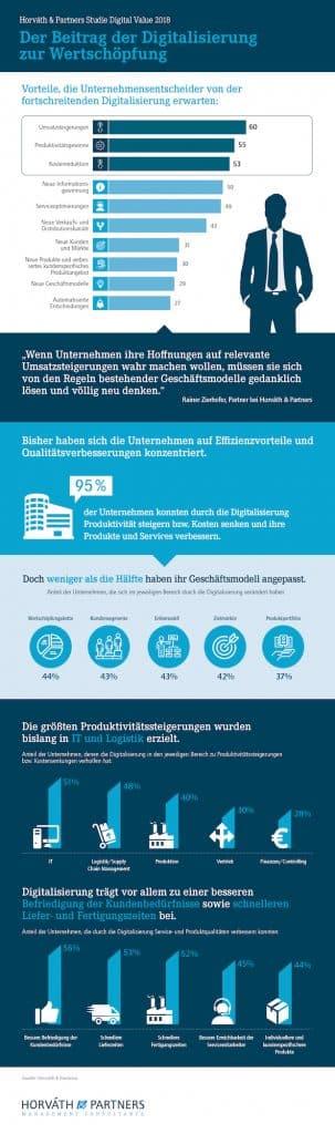 60 Prozent der Unternehmen erwarten Umsatzsteigerungen durch Digitalisierung